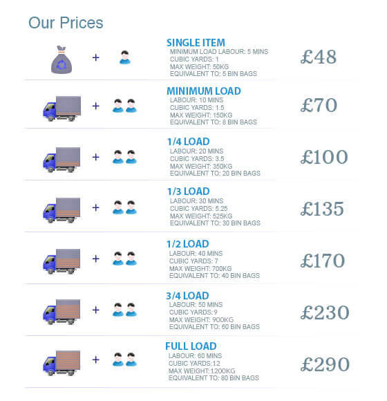 prices of waste collectors in richmond upon thames